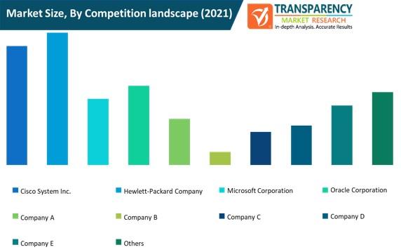 cloud professional services market size by competition landscape