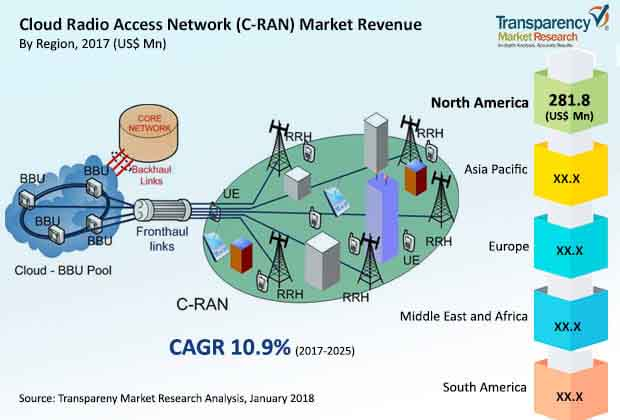 cloud radio access network c ran market