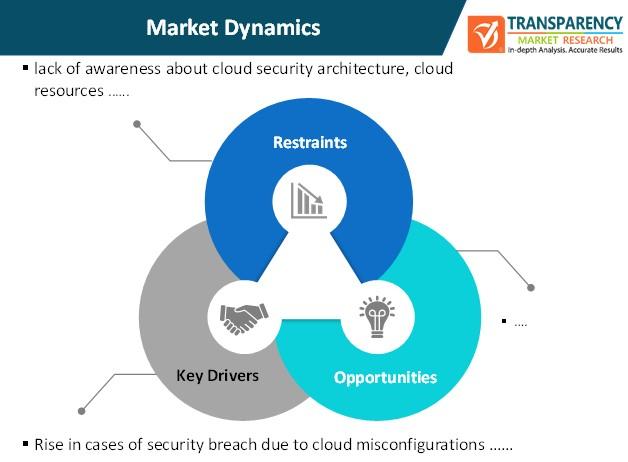 cloud security posture management market dynamics