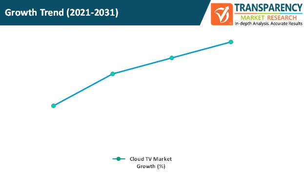 cloud tv market growth trend