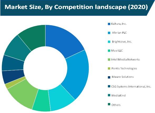 cloud tv market size by competition landscape