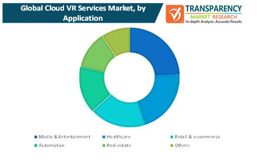 cloud vr services market 1