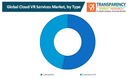cloud vr services market