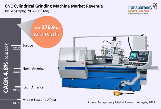 CNC Cylindrical Grinding Machine  Market Insights, Trends & Growth Outlook