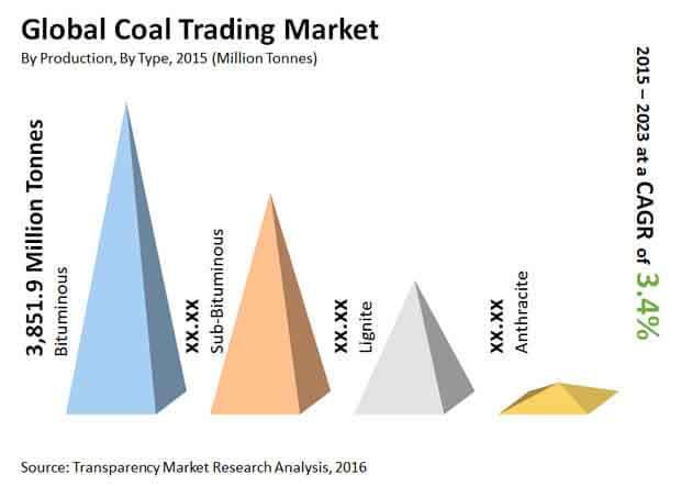 coal-trading-market