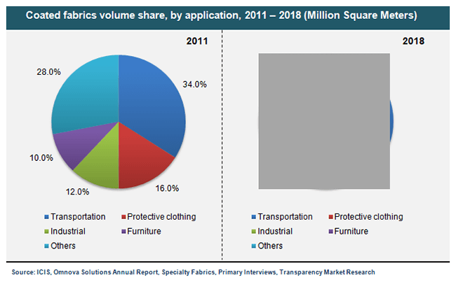 coated-fabrics-volume-share-by-application-2011-2018