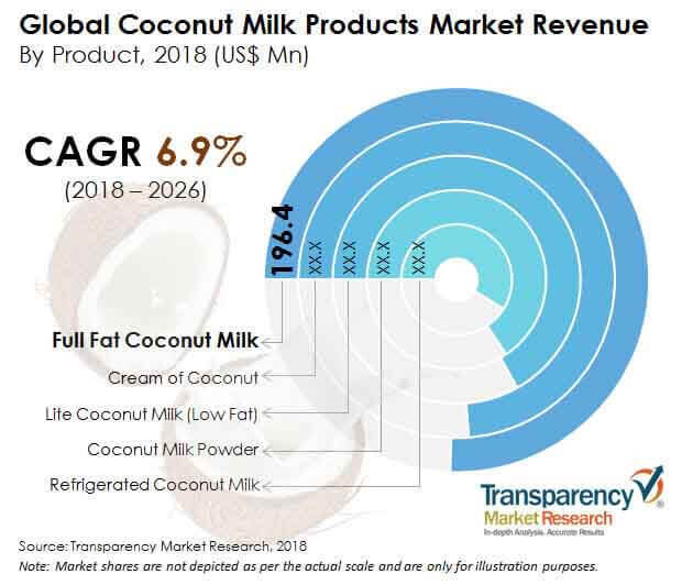 coconut-milk-products-market.jpg