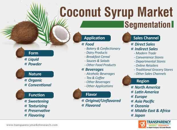 Coconut Syrup  Market Insights, Trends & Growth Outlook