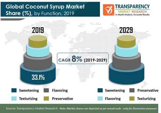 coconut syrup market