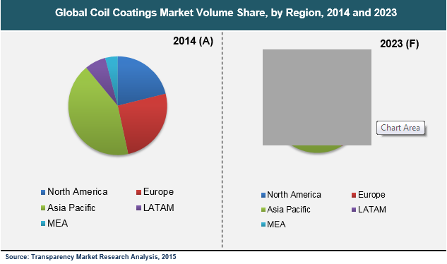 coil-coatings-market
