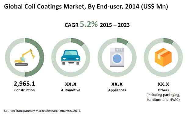 coil-coatings-market""