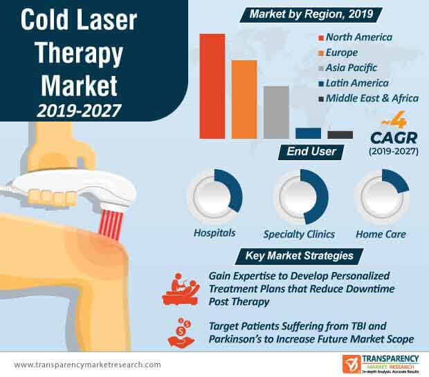 cold laser therapy market infographic
