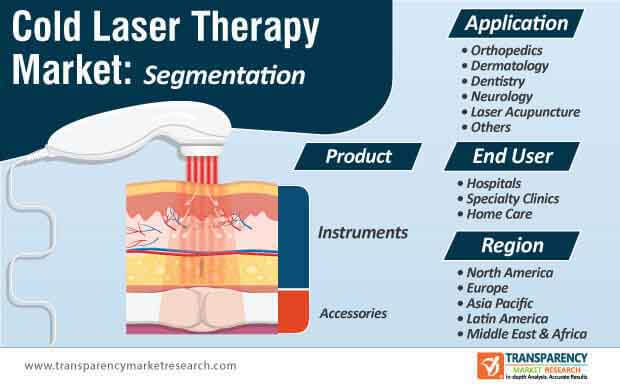 cold laser therapy market segmentation