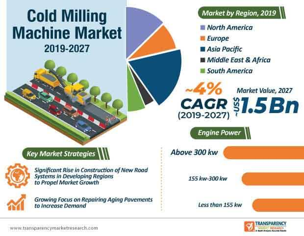 Cold Milling Machine  Market Insights, Trends & Growth Outlook