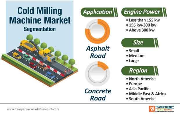 cold milling machine market segmentation