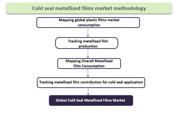 cold seal metallized films market