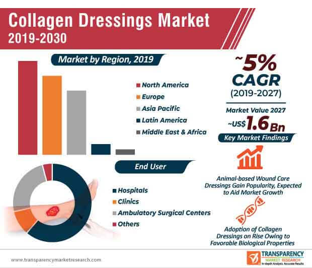 Collagen Dressings  Market Insights, Trends & Growth Outlook