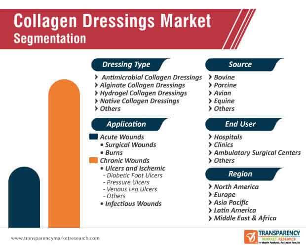 collagen dressings market segmentation