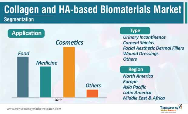 collagen ha based biomaterials market segmentation
