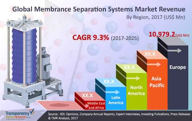 collateral membrance separation system market