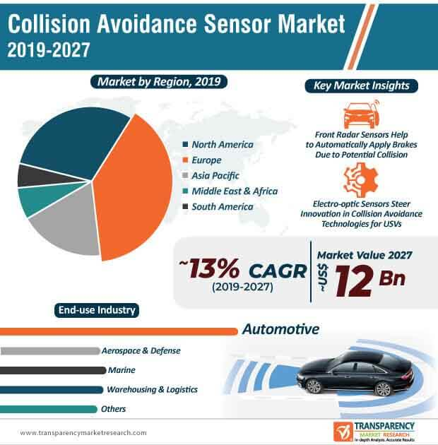 Collision Avoidance Sensor  Market Insights, Trends & Growth Outlook