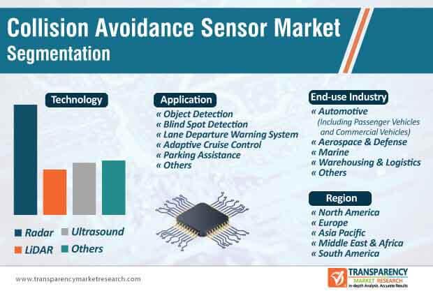 collision avoidance sensors market segmentation