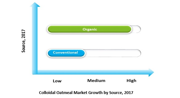 colloidal oatmeal market