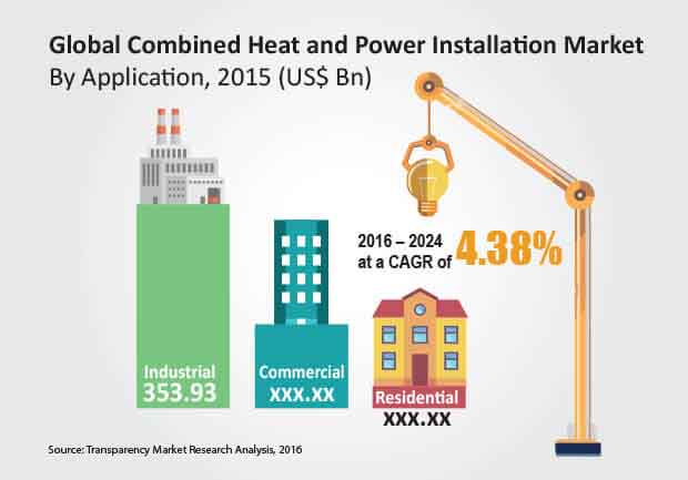 combined-heat-power-installation-market