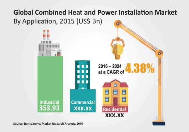combined-heat-power-installation-market