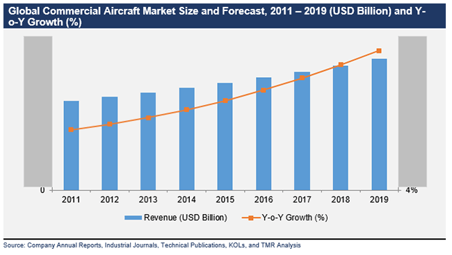 Global Commercial Aircraft Market - Transparency Market Research