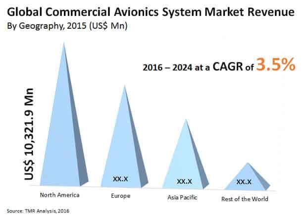 commercial avionics systems market