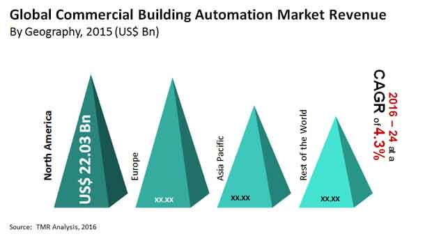 commercial building automation market