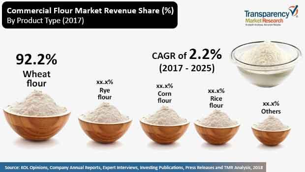 commercial flour