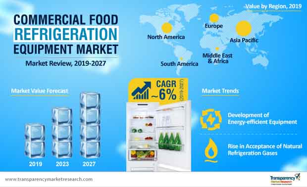 commercial food refrigeration equipment market infographic