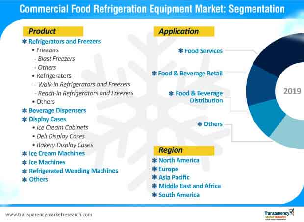 commercial food refrigeration equipment market segmentation