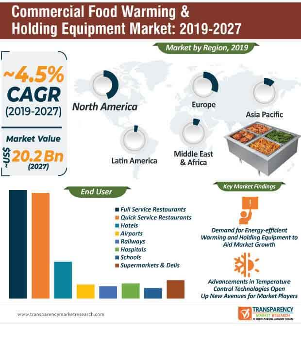 commercial food warming holding equipment market infographic