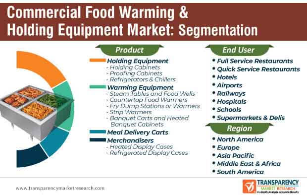 commercial food warming holding equipment market segmentation