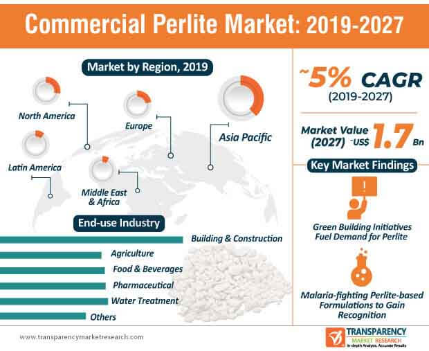 commercial perlite market infographic