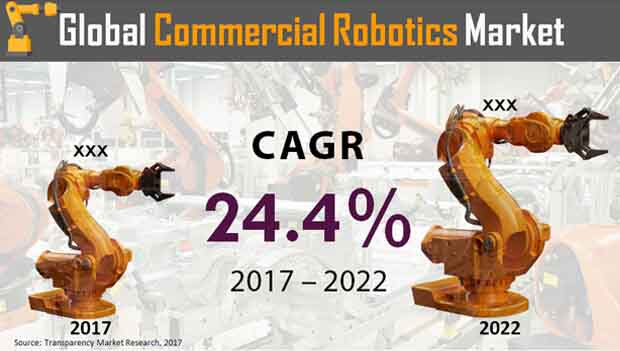 commercial robotics market