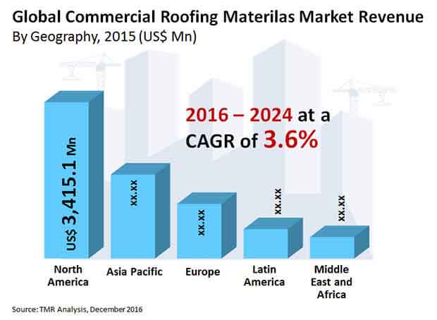 commercial roofing materials market