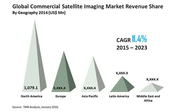 commercial-satellite-imaging-market