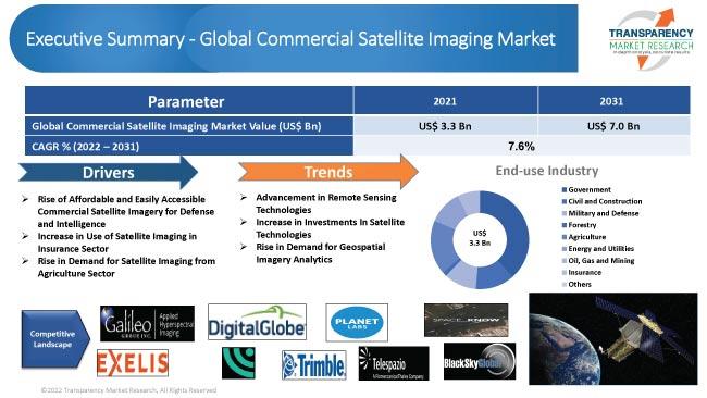 commercial satellite imaging market