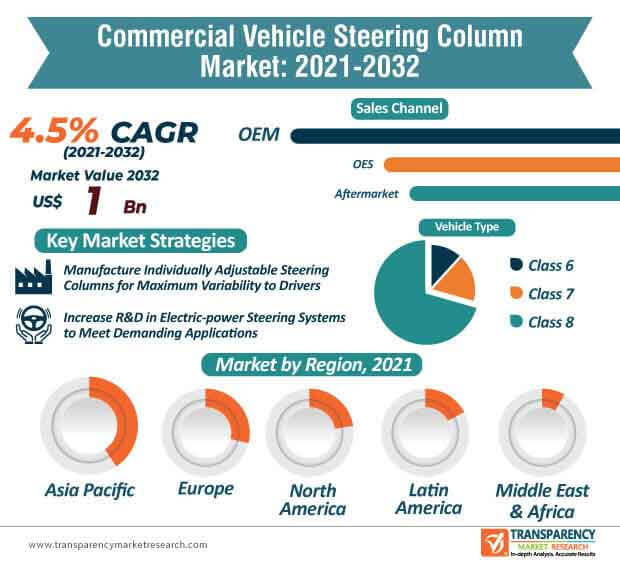commercial vehicle steering column market infographic