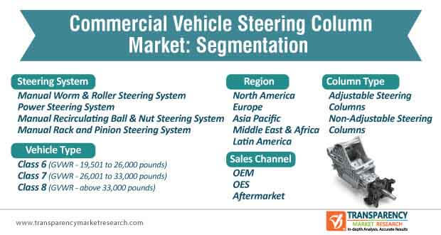 commercial vehicle steering column market segmentation