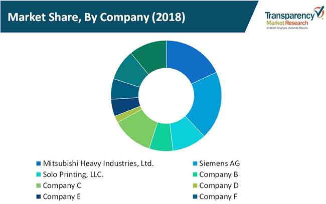commercial web offset presses market 3