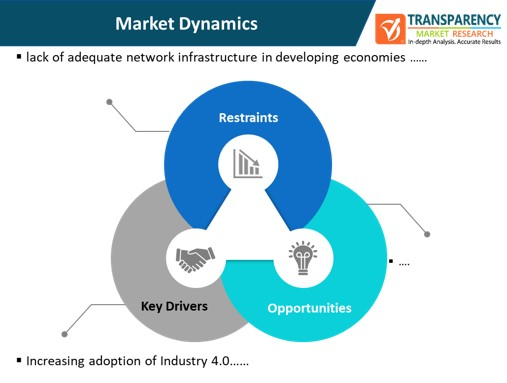 communications interface market dynamics