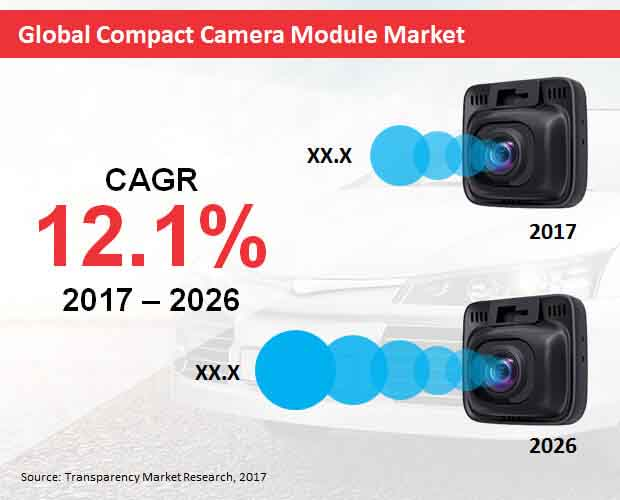 compact-camera-module-market.jpg