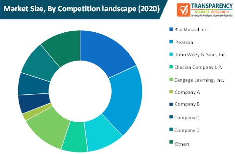 competency based education spending market size by competition landscape