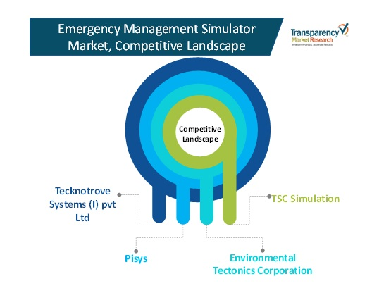 competitive landscape emergency management simulator market