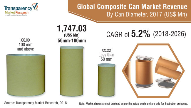 Composite Cans  Market Insights, Trends & Growth Outlook